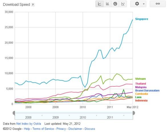 Internet-ASEAN-2012