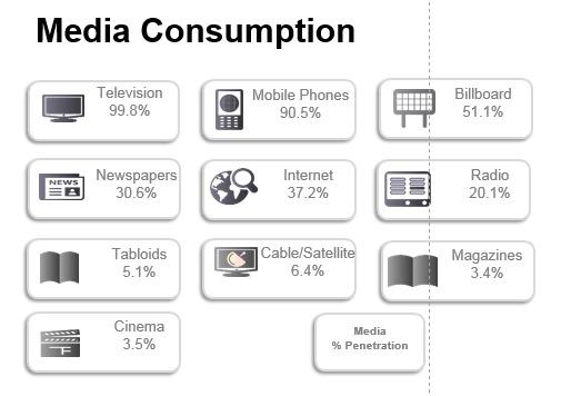 mediaconsumption